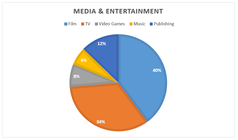 Media and Entertainment Industry Overview | Investment Bank